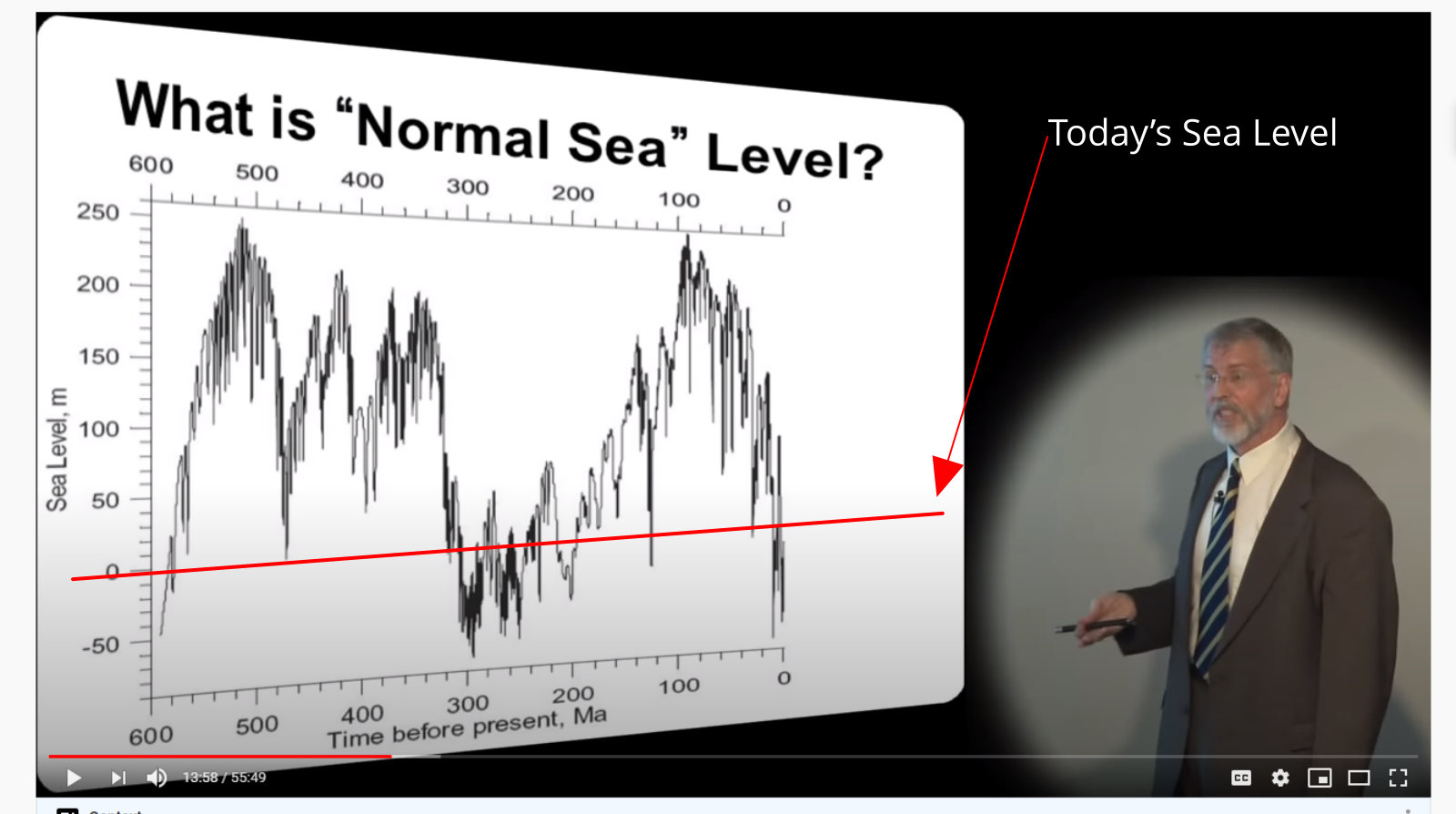 sea levels have never been stable over time